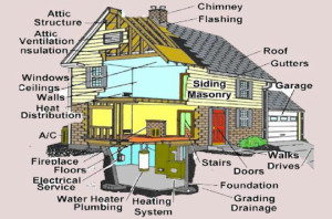 Whats in a home inspeciton image